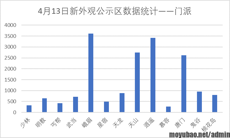 天龙畅易阁门派数据统计表