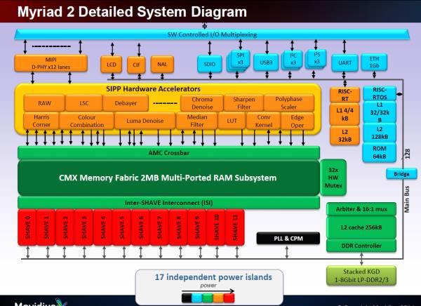 Myriad2 系统架构