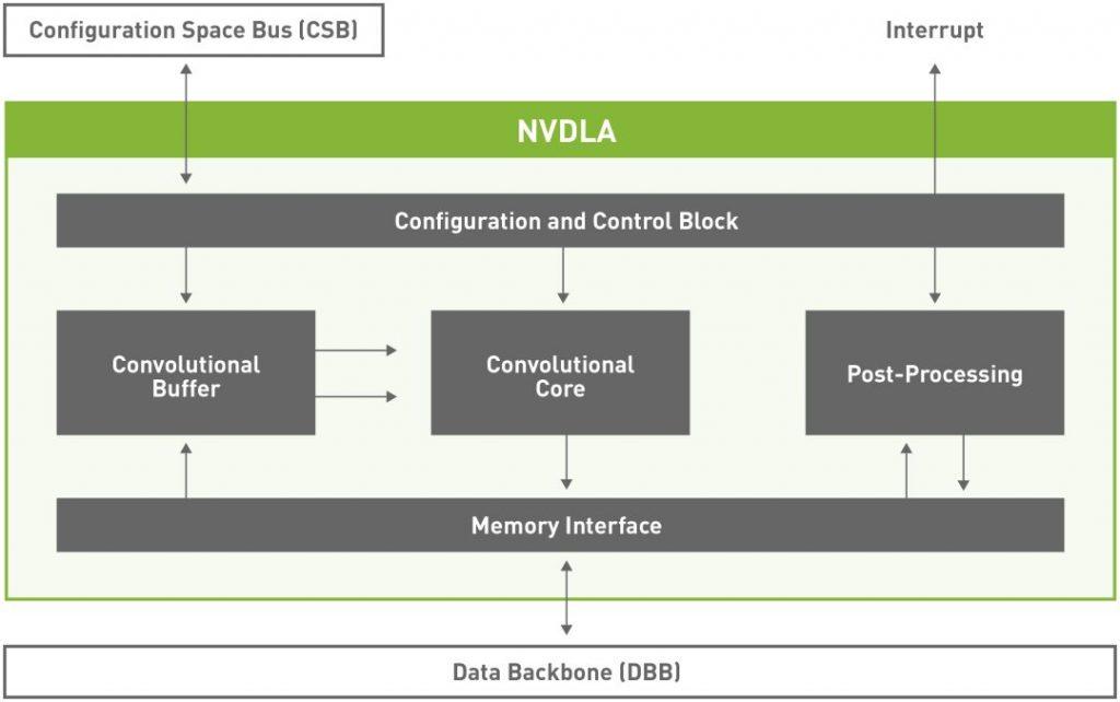 NVDLA 架构