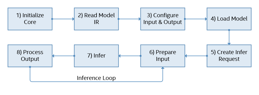OpenVINO推理具体流程