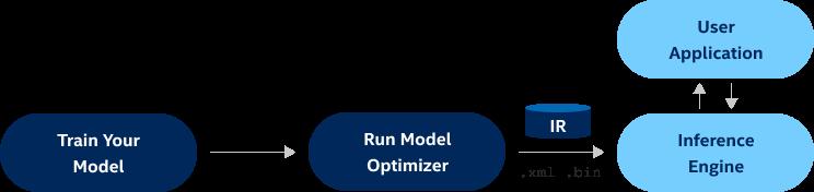 OpenVINO 模型优化器